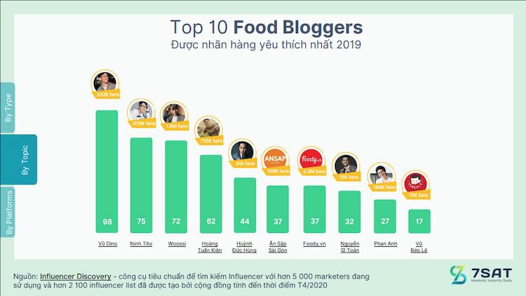bao-cao-nganh-influencer-marketing-2020-6